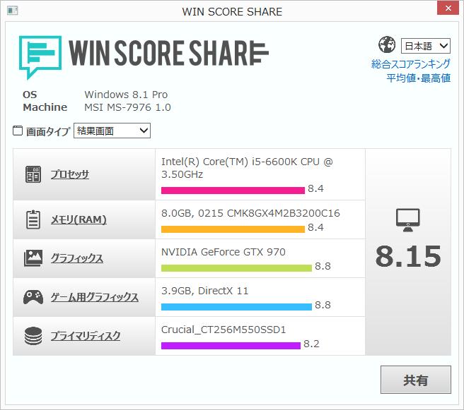 6600K Win Score