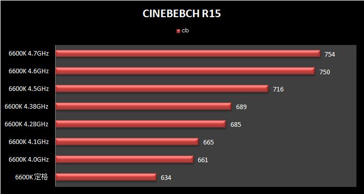 CINEBEBCH R15 6600K