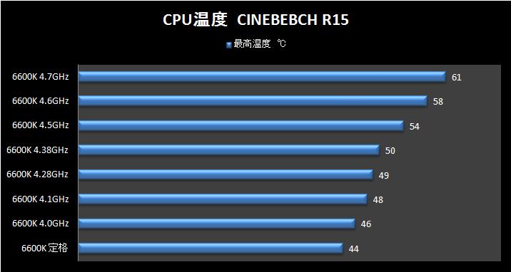 CINEBEBCH R15時CPU温度 6600K