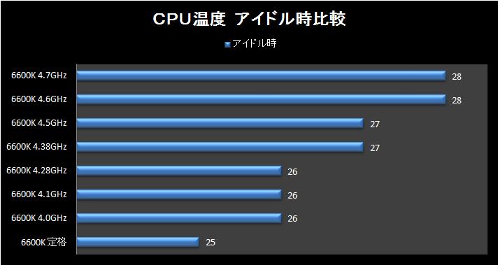 アイドル時CPU温度 6600K