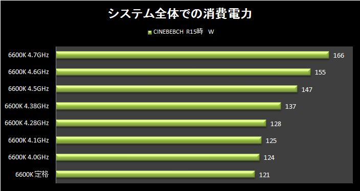 消費電力CINEBEBCH R15時 6600K