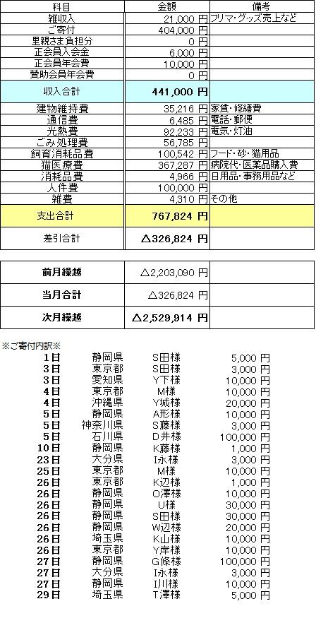 収支2016年2月