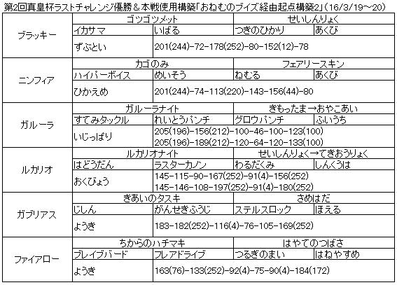 20160320_真皇杯ラスチャレ&本戦