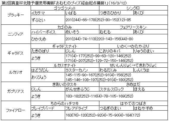 20160312_真皇杯北陸予選