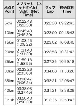 神戸マラソン2015アップデート