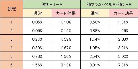 ルパン三世ロイヤルロード AT直撃当選率