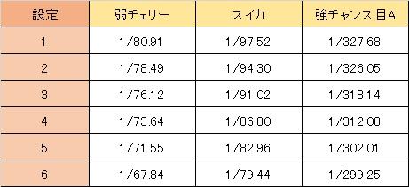 AKB48バラの儀式 小役確率設定差