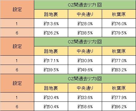 シュタインズ・ゲート 天井加味・CZ解除期待度
