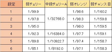 インフィニット・ストラトス 小役確率設定差