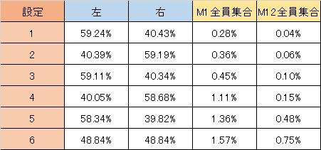 AKB48バラの儀式 BIG終了画面選択率