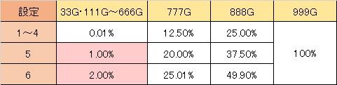 マクロスF2ボーナスライブ ゾロ目抽選 通常C