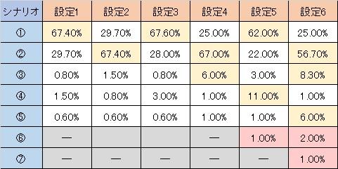 AKB48バラの儀式 REGシナリオ振り分け
