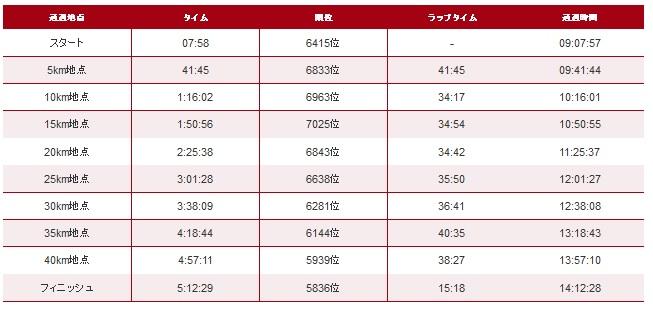 金沢マラソン2015タイム