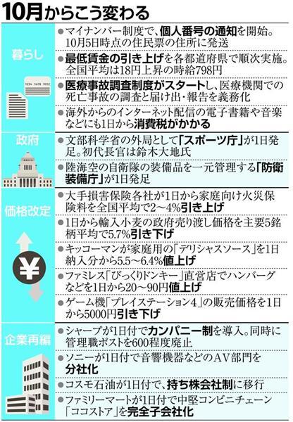 201510変わる