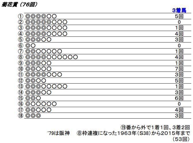 16 菊花賞