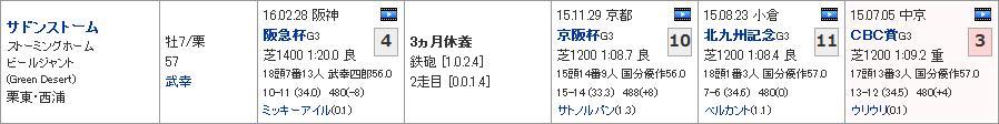 高松宮記念_01