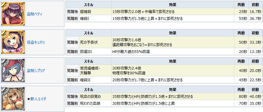 ローグスキル覚醒_20151015