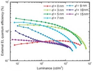 OPERA_OLED-device_External-EL-quantum-efficiency_image1.jpg