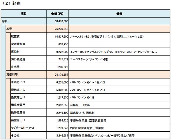 ファーストクラス266万円、スイートルーム19万8千円…舛添知事・海外出張費の妥当性は?