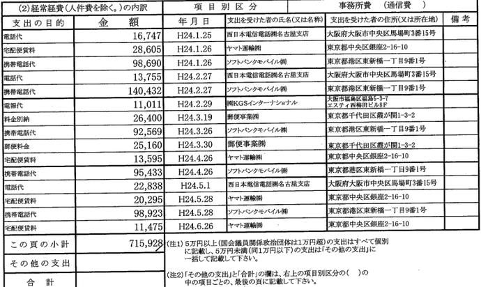 山尾志桜里のソフトバンク携帯電話代金が月に約10万円!