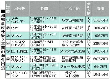 舛添都知事、海外出張費が計2億円超 就任後2年で8回 - 東京新聞1回平均は2663万円