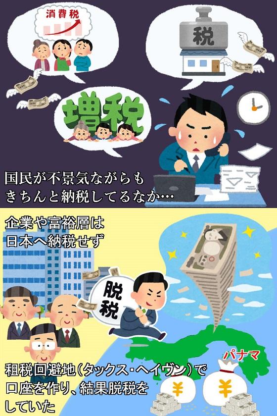 国民が不景気ながらも、きちんと納税しているなか・・・、企業や富裕層は、日本へ納税せず、租税回避地(タックス・ヘイブン)で口座を作り、結果脱税をしていた。