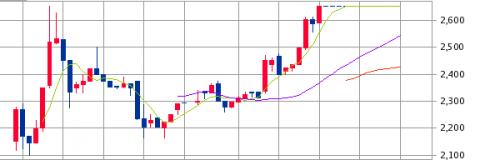 チエル(3933)IPO初値結果