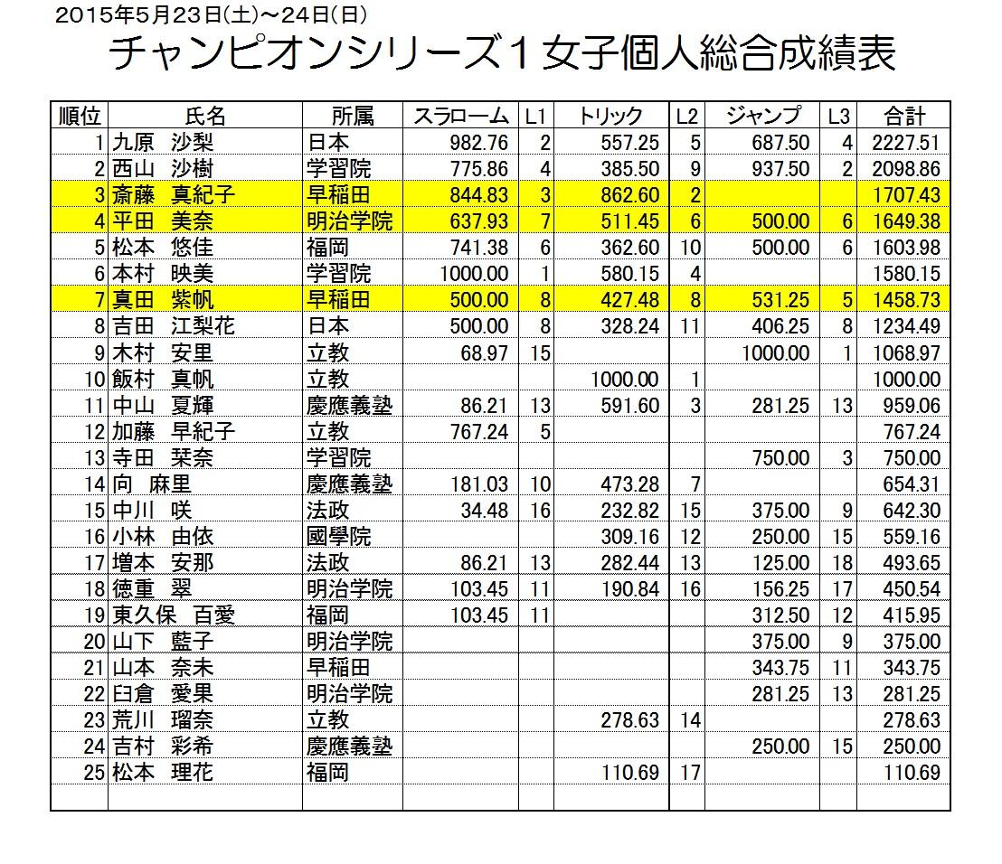 2015CS1女子総合成績表01