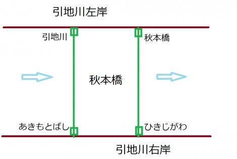 引地川・秋本橋の親柱表記