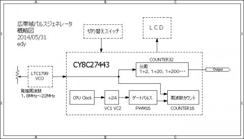 LTC1799とPSoCを使ったオシレータ概略