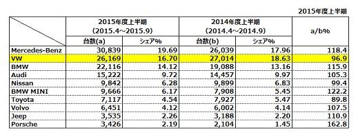 2015年度上半期 車名別輸入車新規登録台数 (乗用車、貨物、バス合計)