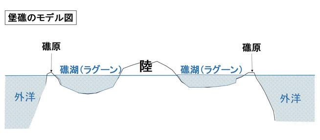 バリアリーフ(堡礁)のイメージ図