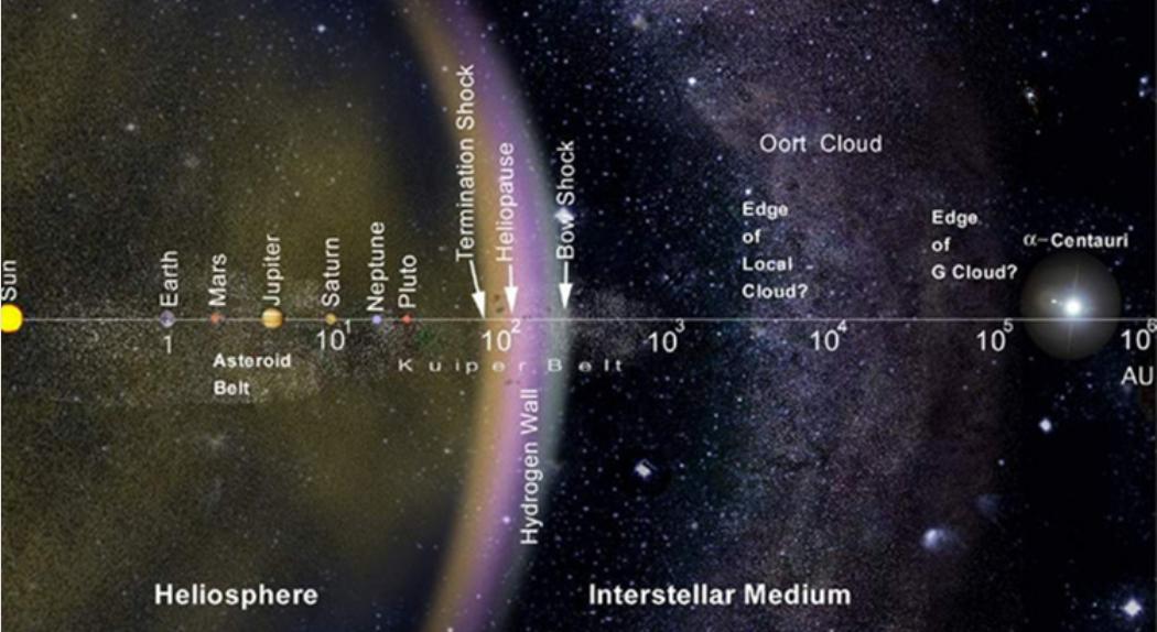 太陽圏と星間空間