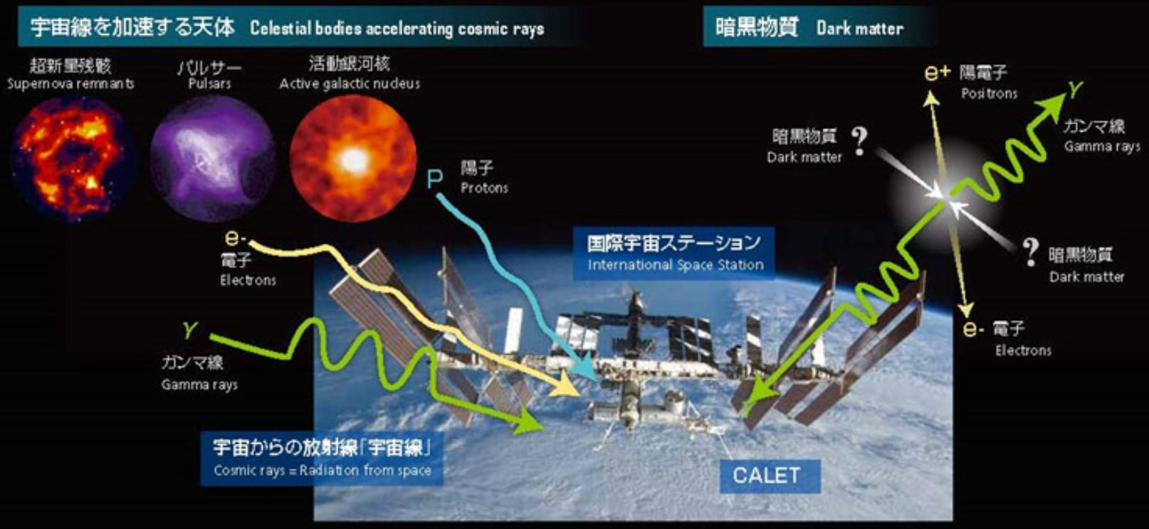 高エネルギー宇宙線観測
