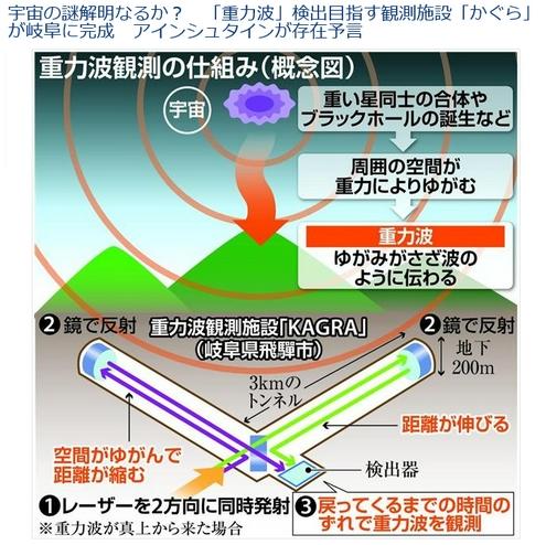 重力波観測施設かぐら