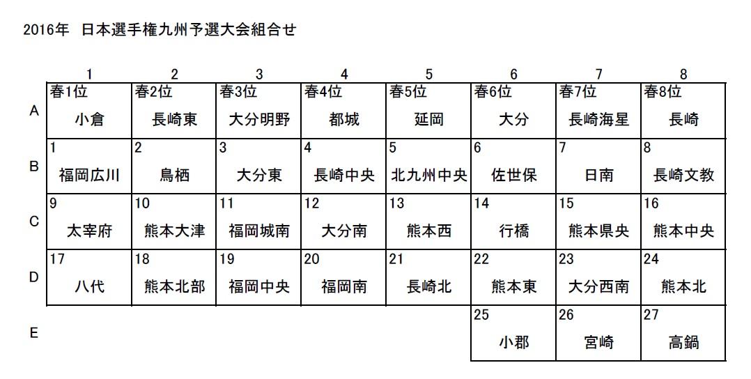 日本選手権九州予選大会2016組合せ表