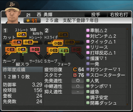 西 勇輝 プロ野球スピリッツ2015 ver1.10