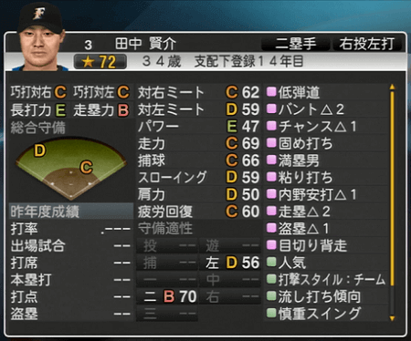 田中 賢介 プロ野球スピリッツ2015ver1.10