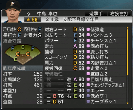 中島 卓也 プロ野球スピリッツ2015ver1.10