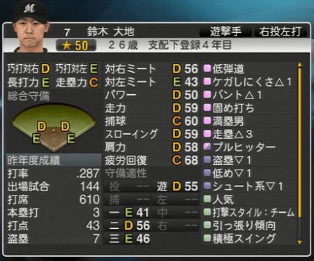 鈴木 大地 プロ野球スピリッツ2015 ver1.10