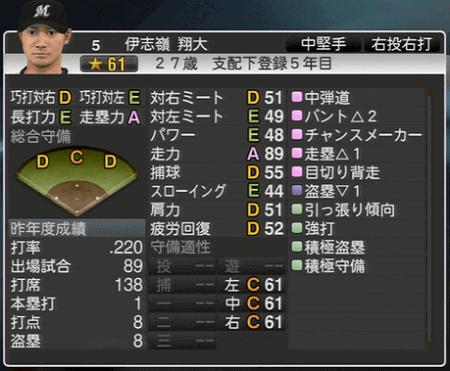 伊志嶺 翔大 プロ野球スピリッツ2015 ver1.10