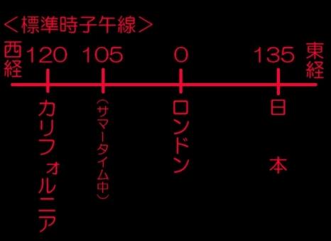 標準時子午線の関係