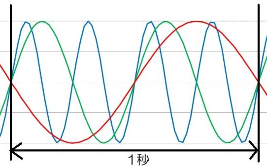 周波数の違い