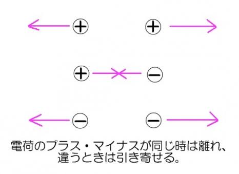 電荷の斥力引力