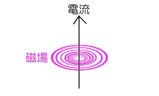 電流と磁場