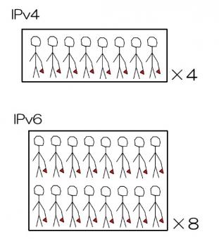 IPv4と6