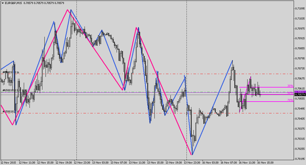 EURGBPM15 (2)-min (1)