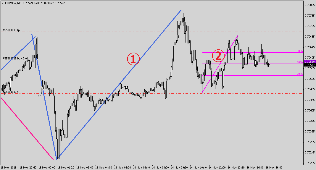 EURGBPM5 (2)-min (1)