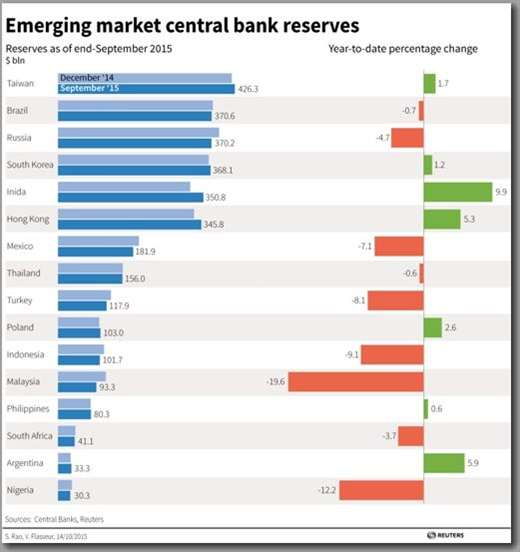 Emerging-Market-Central-Bank-Reserves-16Oct2015.jpg