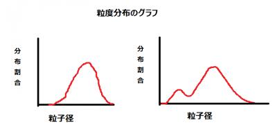 粒度分布グラフ例